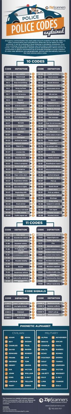 Police codes infographic. Will have to check the codes with LEO to ensure that they are correct.