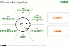 influence-mapping