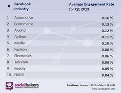 Most Engaging Industries for 2012 Q1; Automotive, Ecommerce, Alcohol, Airlines, Media, Fashion, Electronics, Telecom, Beauty, FMCG (WW engagement rates by SocialBakers)