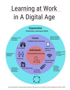 Essi Ryymin posted on LinkedIn Research Scientist, Public Profile, Day Work, Case Study, How To Apply, Learning, Digital, Organization