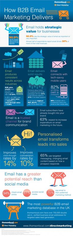 How B2B Email Marketing Delivers Results for Businesses Infographic