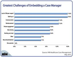 Nurse Case Managers In Nyc  This Long Term Assignment Is A Great