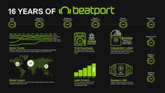 """""""16 Years of Beatport"""" Infographic Reflects Electronic Music Trends - What's Up Naija! Dj Download, Sell Music, Pioneer Dj, Copyright Music, Music Industry, Electronic Music, Dance Music, Reflection, Infographic"""