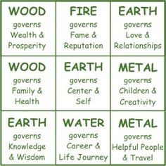 The feng shui bagua is used as a tool to show you where to introduce the five elements of feng shui into your space in order to create a nurturing, vibrant and lucky qi/chi energy.