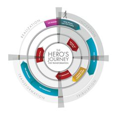 The New Heros Journey (by Brian Solis)