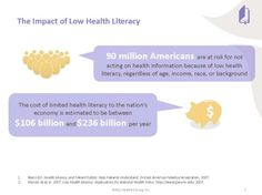 Shows the risk and economic impact of low health literacy. Patients need information they can understand. Health Literacy, Child Life, Math Skills, Public Health, Pediatrics, A Team, Health Care, Student, Education