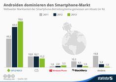 Infografik Marktanteile Smartphone-Betriebssysteme: Android dominiert den Smartphone-Markt | Statista