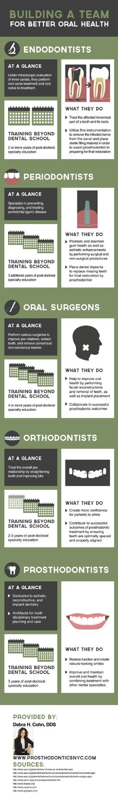 After dental school, oral surgeons must complete 4 or more years of post-doctoral specialty education. You can find more facts about different oral health professionals, including oral surgeons, by reading through this NYC restorative dentistry infographic.
