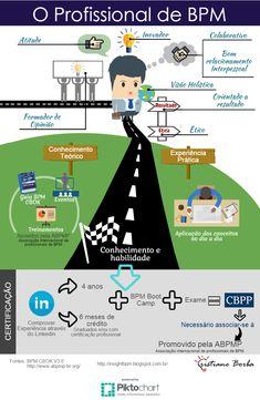 BPM & Business Transformation & Inovação: O profissional de BPM
