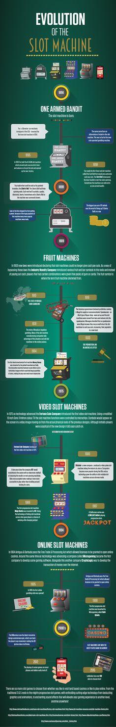 The Evolution of a Slot Machine