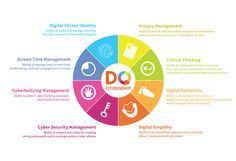 We need to teach our children these eight skills as part of their education in digital citizenship.