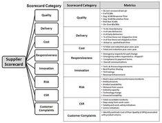 Supplier Performance Scorecard - Key Example Elements (Metricstream)