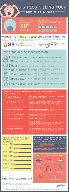 Why and how stress may be killing you. Why women are more stressed at work then men. Interesting infograhic .