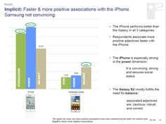 Implicit: Faster & more positive associations with the iPhone. Samsung not convincing.    •The iPhone performs better than the Galaxy in all 3 categories.  • Respondents associate more positive adjectives faster with the iPhone.  • The iPhone is especially strong in the power dimension:  It is convincing, strong and secures social status.  • The Galaxy S2 mostly fulfills the need for balance:  associated adjectives are: cautious, robust and correct.