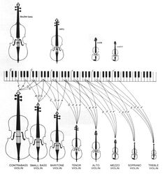 NOTES RANGE of the various members of the Violin / strings family, including viol, double bass, cello. Range is shown against piano keyboard -- a very useful chart. #DdO:) - CMH - The Violin Octet