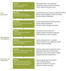 Digital Strategy Workshop Agenda  Google Search  Business Stuff