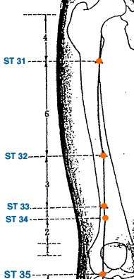 ST 32 is a good point for getting compressed heat out of the body, or heat that…