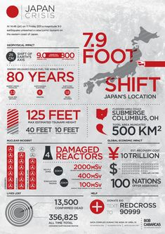 This infographic provides an illustration for the devastation of the Japan earthquake. It shows how the earthquake happend and the impact that it had Flood Areas, Japan Earthquake, Save Our Earth, I Need To Know, Tsunami, Global Warming, Digital Marketing, Stress, Infographics