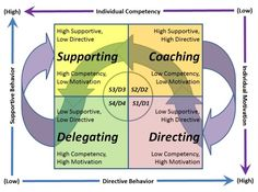 leadership styles and development levels
