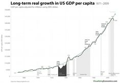 Long-term real growth in US GDP per capita 1871-2009