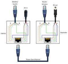 Description Power over Ethernet or PoE, is the technology used for power transmission in network equipment, via network UTP cable, together with data. PoE is useful in situations when we want to co… Ethernet Wiring, Basic Electrical Wiring, Electrical Projects, Modem Router, Wireless Router, Computer Basics, Computer Lessons, Diy Electronics, Electronics Projects