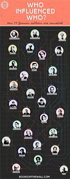 How famous authors influenced each other #infographic