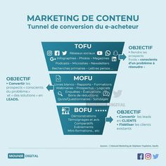 How to adjust user intent with your funnel - Inbound Marketing, funnel and user intent - Inbound Marketing, Marketing Logo, Marketing Automation, Marketing Process, Facebook Marketing, Content Marketing, Internet Marketing, Digital Marketing, Marketing Ideas