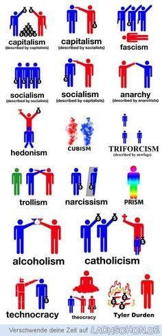Die Systeme - Tyler Durden,Systeme,Hedonismus,Faschsimus,Fight Club,anarchie,sozialismus,kapitalismus