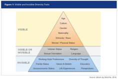 Why Diversity and Inclusion Will Be A Top Priority for 2016. Fig.1 Visible and Invisible Diversity Traits. Source: Bersin by Deloitte. 2014