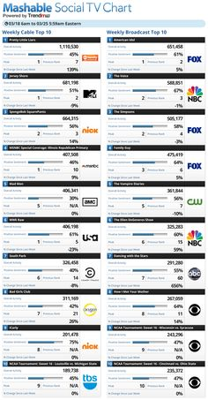 20 TV Shows With the Most Social Media Buzz This Week [CHART] March 27, 2012