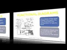 design process by Duncan Heather, Principle, Oxford College of Garden Design