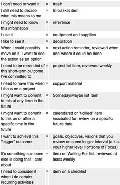 Getting Things Done Check List