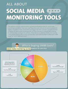 Social media monitoring tools [infographic] - Holy Kaw!