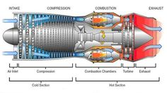 Jet Engine showing the workings