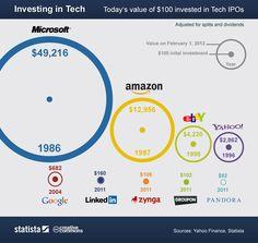 상장 시 투자된 100달러의 가치가 현재는 어떨까요? 상장한지 오래된 기업이 높군요. 마이크로소프트는 무려 500배 정도 높은 50,000달러 수준. 구글은 700불 수준. 판도라는 유일하게 마이너스. 시간이 지나야 하는건가?