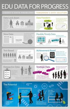 Educational infographic : Future of the Internet  Infographic: Educational data for progress.