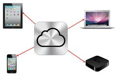 Three ways to keep your life in sync, like an iOS device.