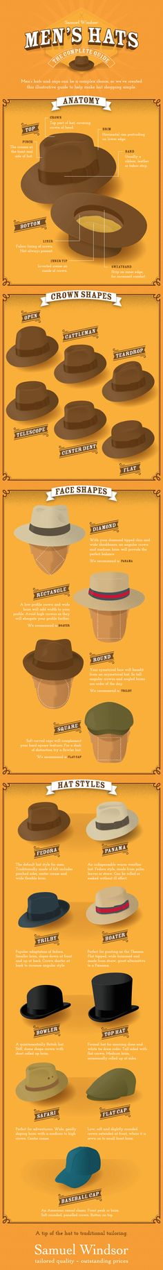 Do flat caps suits a round face? What's an inner tip? Telescopic or cattleman? Hat's are a complex topic. They give a man style and distinction, but choose the wrong type and it can do more damage than good. To cure you're confusion, Samuel Windsor has created this infographic as a definitive guide to help you choose your ideal hat.