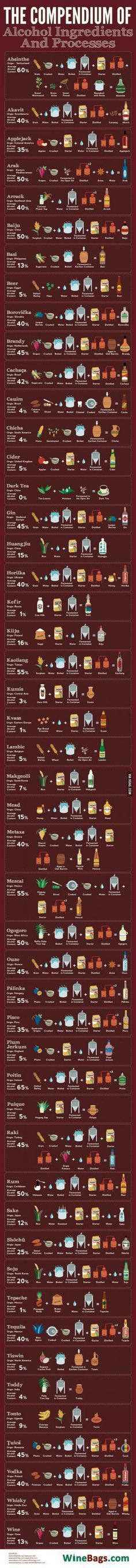 Little bit about making alcohol.