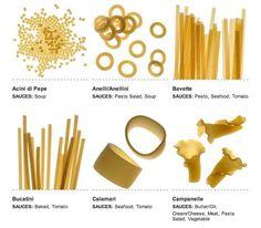 22 Best Pasta Images Pasta Types Macaroni Rigatoni