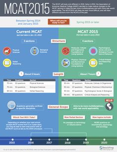 MCAT 2015. Useful infographic comparing the old and new MCAT exam.