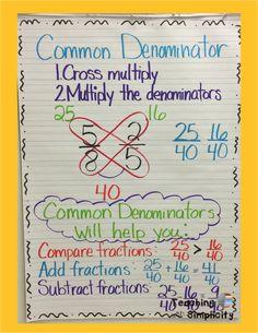 Common Denominator Anchor Chart