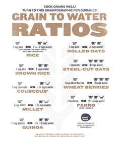 grain-to-water-ratios