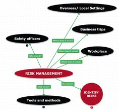 Having trouble with risk management? Take a look on this concept map and see all the information and the steps of the process. Copy and edit this concept map with your customized plan! What To Use, Risk Management, Business Travel, Workplace, Maps, Mindfulness, Concept, How To Plan, Blue Prints