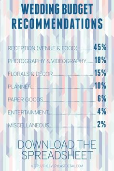 Wedding Budget Recommendations. 10,000 = 4,500 venue and food, 1,800 media, 1,000 planner, 400 entertainment,