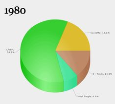 Visit this blog to view this and other animated pie about music format changes. Does it mean I'm old because I lived through all of these??  http://www.fastcodesign.com/1664837/infographic-of-the-day-an-animated-gif-of-the-music-industrys-death