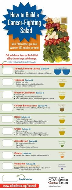 How to build a cancer fighting salad...