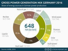 Germany's power generation mix 2016 #2016, #Electricity, #EnergyMix, #Germany, #PowerGeneration, #PowerMix, #Renewables  According to numbers provided by the German AGEB, renewable energy based electricity generation almost reached the 30% mark in 2016. That makes Renewables again the most important energy source in Germany. http://strom-report.de/.39i