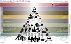 mediterranean-diet-food-pyramid | Why The Mediterranean Diet Is The Fastest Way To Lose Weight And Build Muscle
