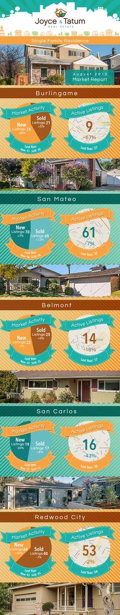 Real estate market statistics from the Bay Area. San Mateo, CA | Burlingame, CA | Belmont, CA | San Carlos, CA | Redwood City, CA